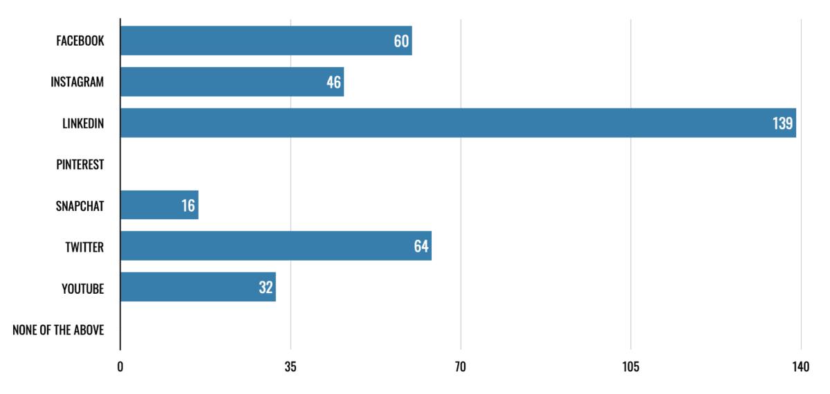 Executive Recruitment Survey: What social media platforms do you use regularly?